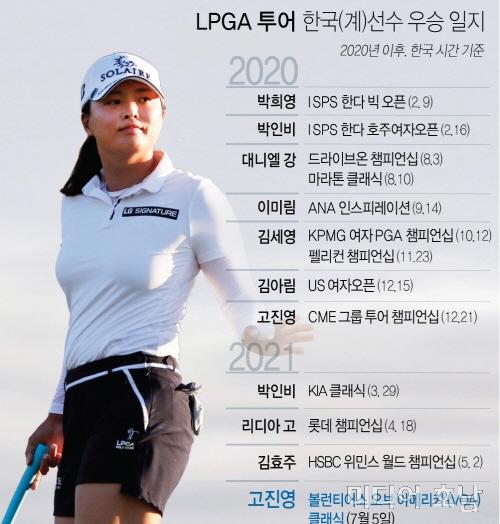 고진영, LPGA투어 VOA 클래식 우승…7개월여 우승 갈증 씻었다